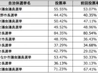 *新島村長選挙は2013年実施分