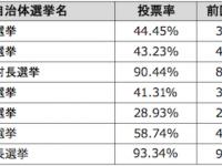 全回選挙時より投票率が向上した選挙(*新島村長選挙は2013年実施分)