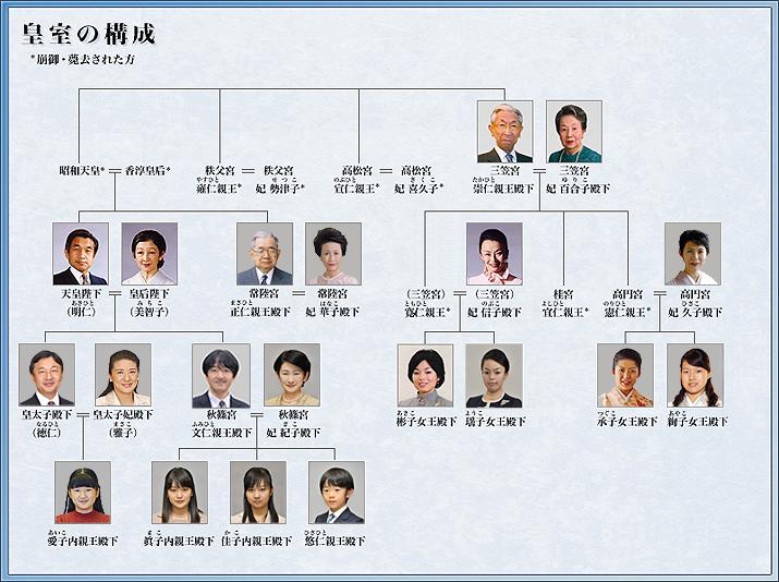 宮内庁サイトより「皇室の構成」