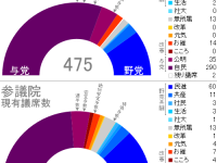 民進党の発足による新しい議席配分