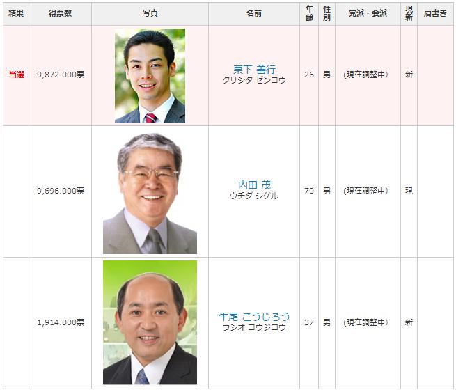 都議会選挙