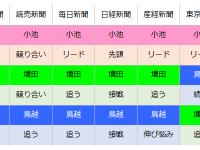 jouseichousahikaku160725