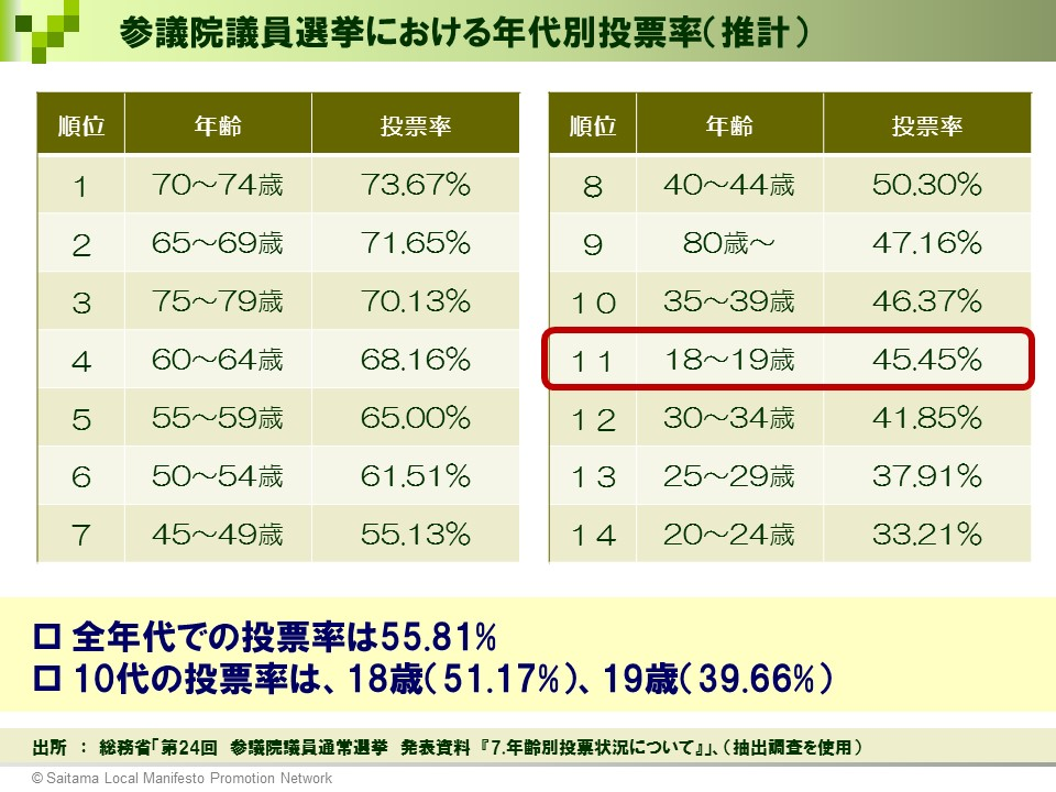 参議院議員選挙における年代別投票率(推計)