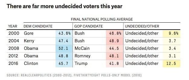 出典:http://fivethirtyeight.com/features/final-election-update-theres-a-wide-range-of-outcomes-and-most-of-them-come-up-clinton/)