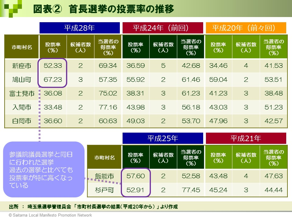 【選挙ドットコム様】図表②_首長選挙の投票率の推移