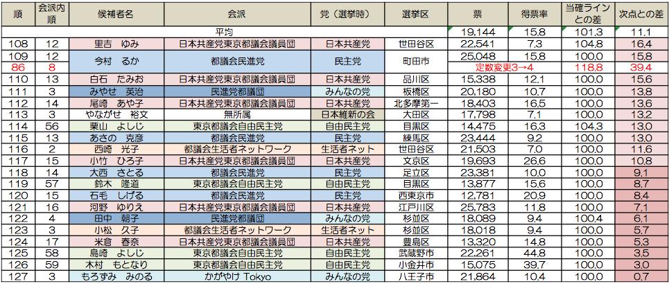 出展:東京都選挙管理委員会データから筆者作成