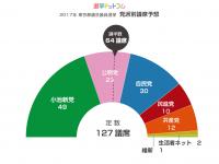 123-4党派別議席予想