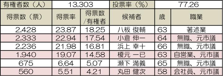 西之表市長選挙結果