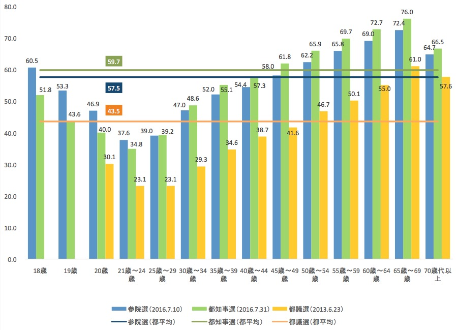 図表: 世代別投票率比較(2016年参院選・都知事選、2013年都議選) 出典:東京都選挙管理委員会年代別投票行動調査結果より筆者作成