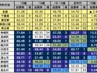 自治体別18歳投票率ランキング(千葉編)