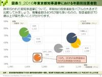 2016年東京都知事選挙における年齢別投票者数