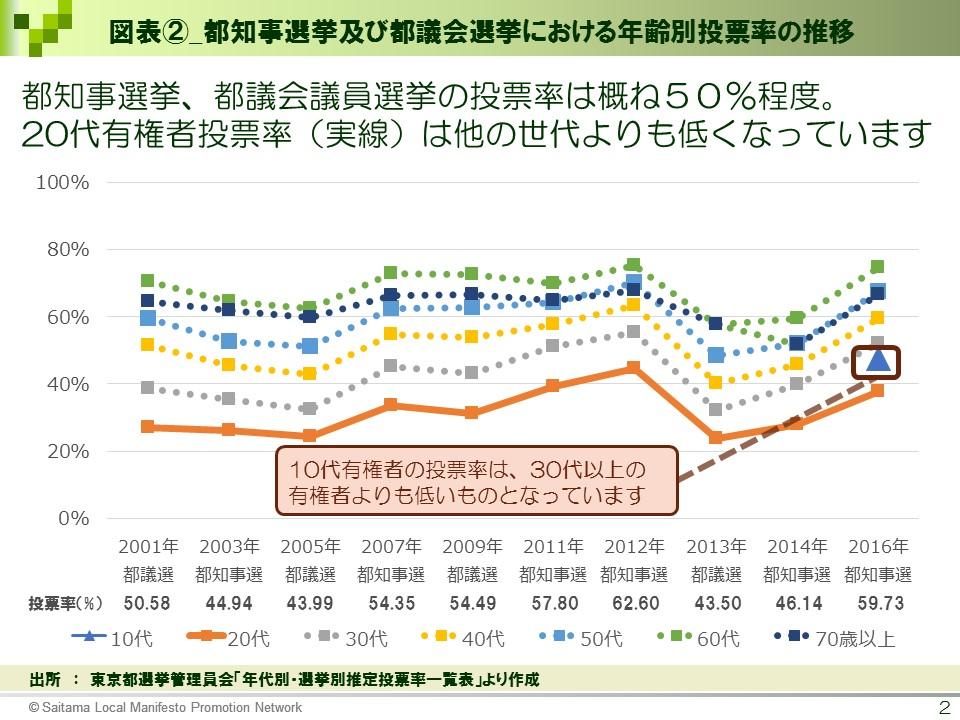 【選挙ドットコム様】図表②_都知事選挙及び都議会議員選挙における年齢別投票率の推移