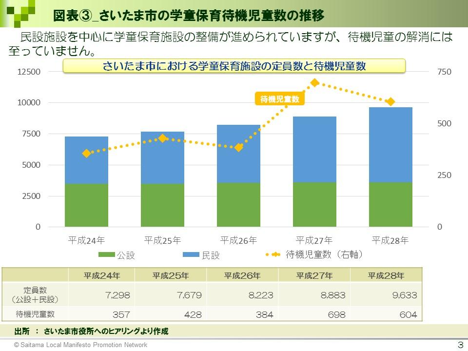 さいたま市の学童保育待機児童数の推移