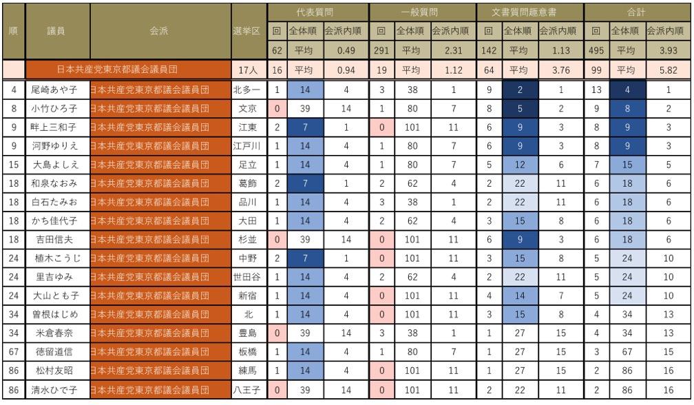会派別都議会議員質問回数ランキング(日本共産党東京都議会議員団)
