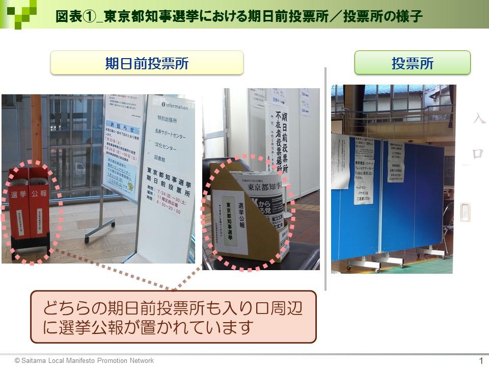 【選挙ドットコム様】図表(東京都知事選挙における期日前投票所/投票所の様子)