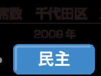 (千代田区選挙区 過去の議席の推移)