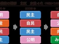 (北区 過去の議席の推移)