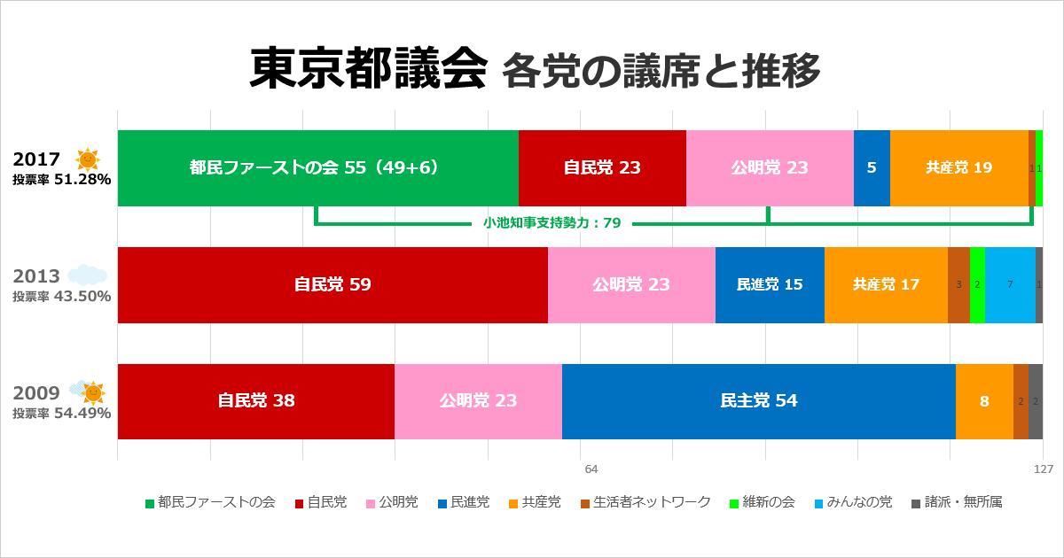 都議会議員議席数推移(出典:選挙ドットコム)