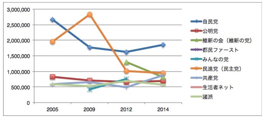 衆議院総選挙(比例)の東京都における各党獲得票数の推移(高橋亮平作成)