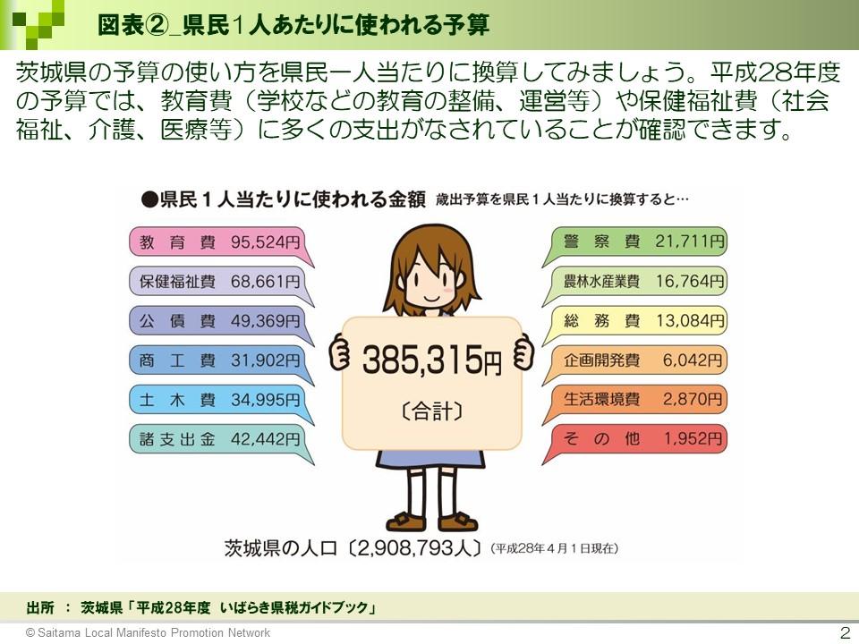 図表2_県民1人あたりに使われる予算