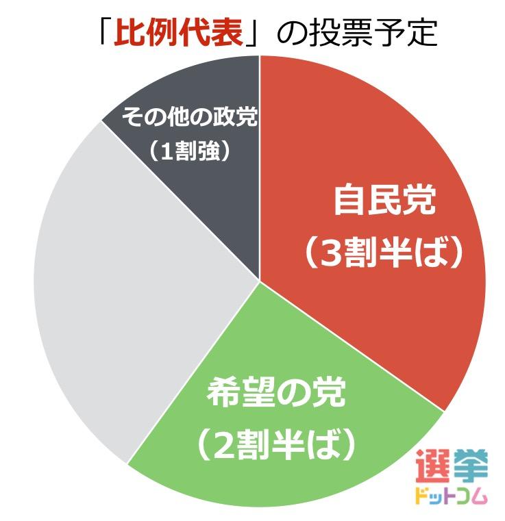 (10月1日調査時点での比例代表 投票先)