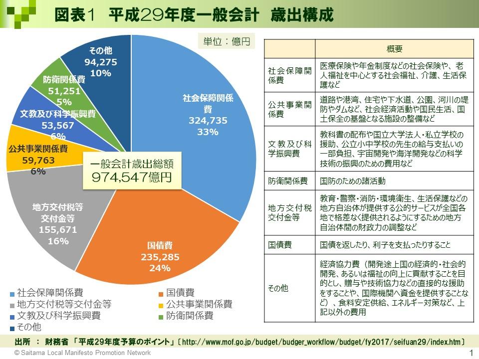 図表1_平成29年度一般会計 歳出構成