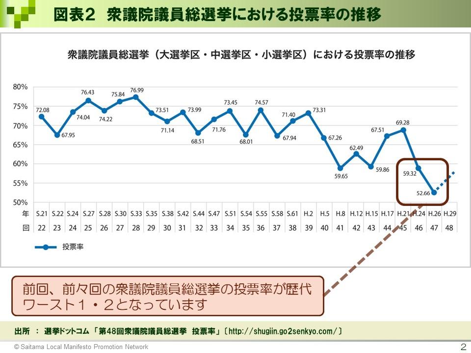 図表2_衆議院議員総選挙における投票率の推移