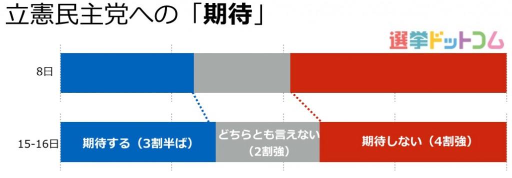 04東京03